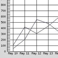 Line chart class with gdLibrary